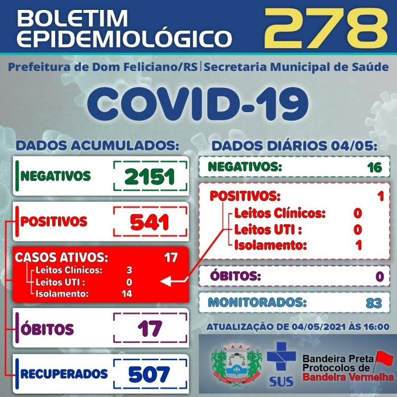 Noticia atulizacao-covid-19-boletim-278